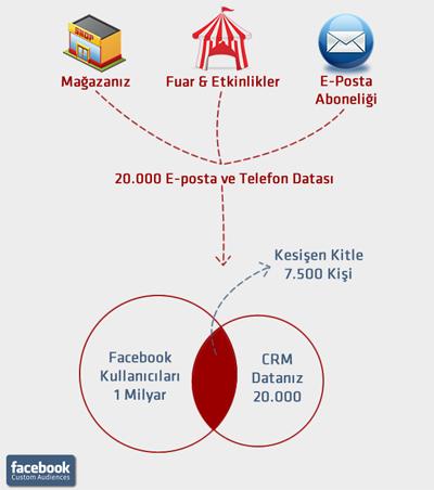 Facebook'taki Yeni Reklam Tipleri – Custom Audiences