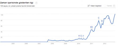 Google'da Neler Aranıyor? – Google İstatistikleri