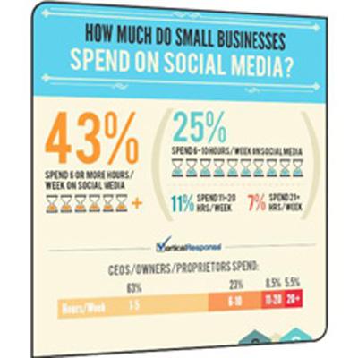 Küçük İşletmeler Hangi Sosyal Ağları Kullanıyor? [İnfografik]