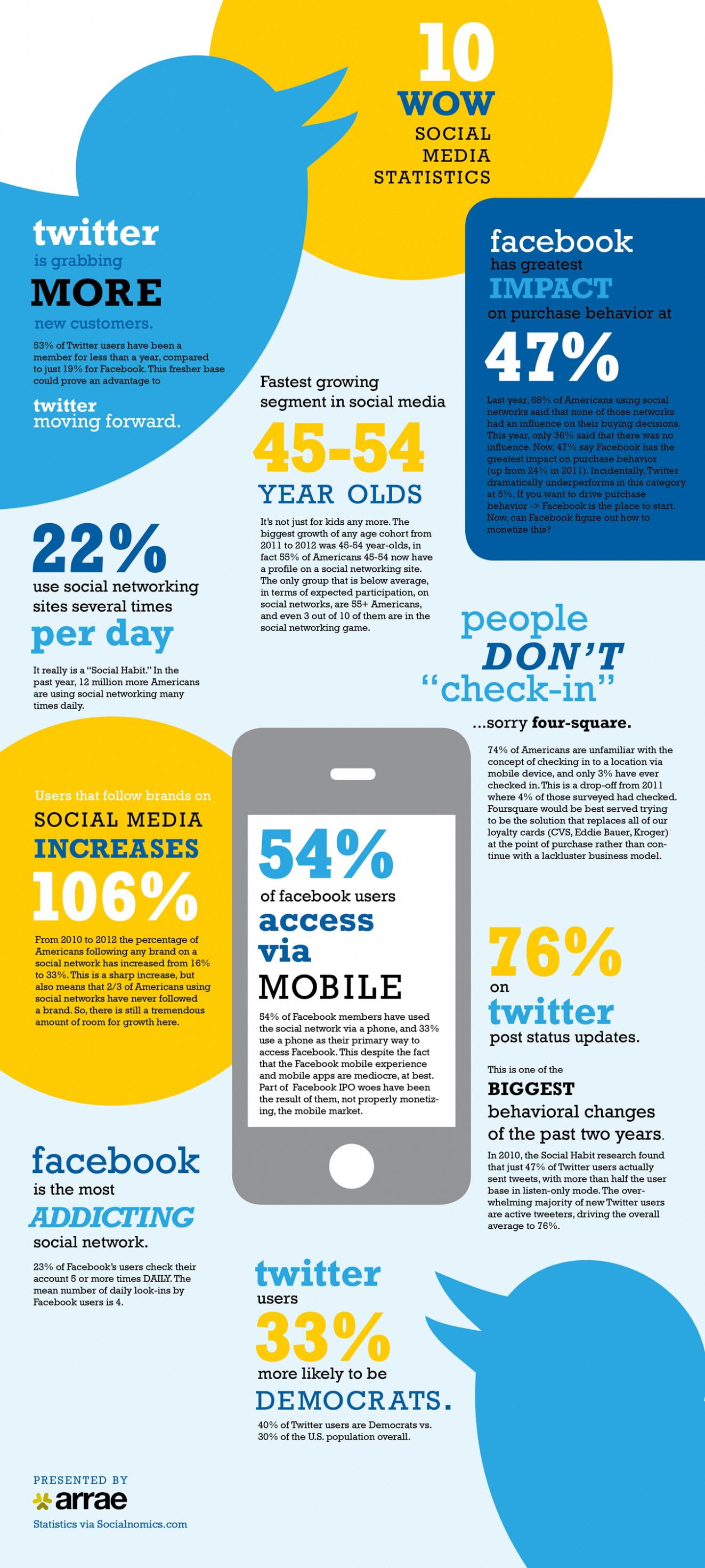 Şaşırtıcı Sosyal Medya İstatistikleri