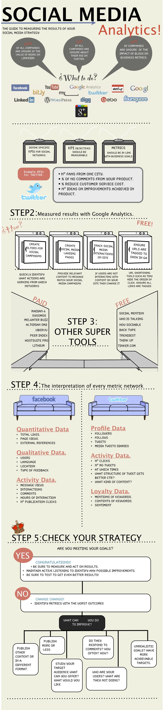 Sosyal Medya Analizleri