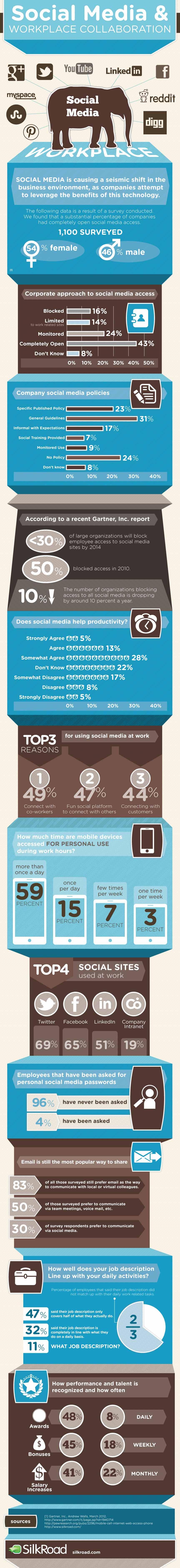 Sosyal Medya & İşyerinde İşbirliği