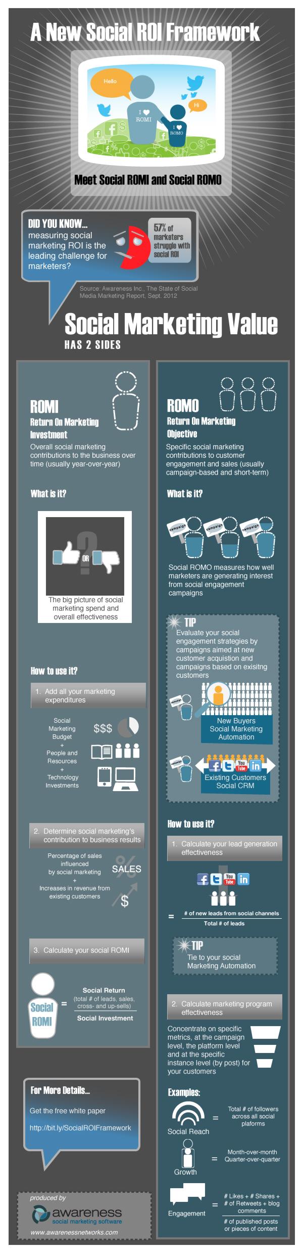 Sosyal Medyada Yatırımın Getirisi