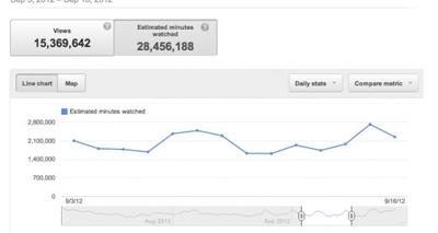YouTube Artık İzlenme Süresine Bakıyor