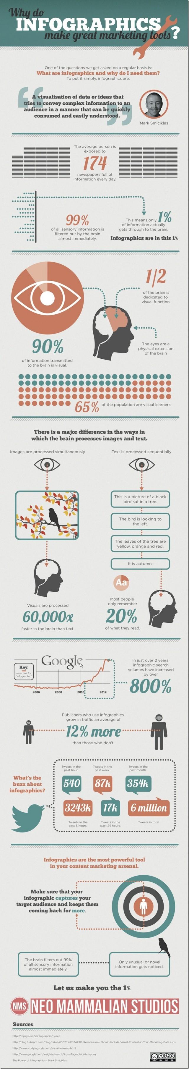 Bir Pazarlama Aracı Olarak İnfografik