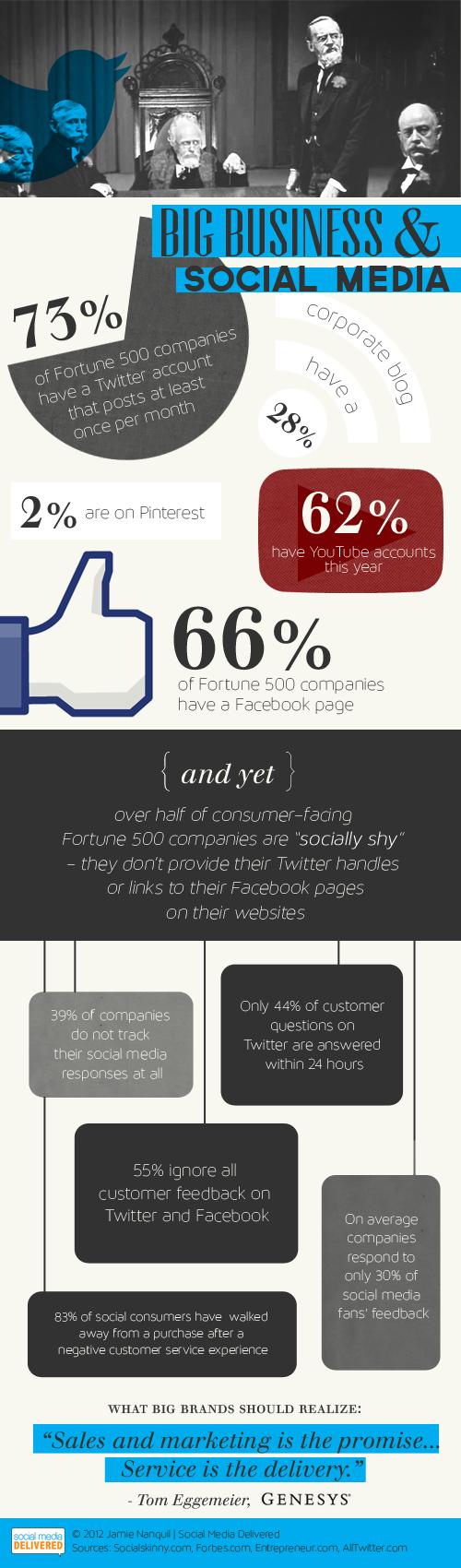 Büyük Şirketler İçin Sosyal Medya