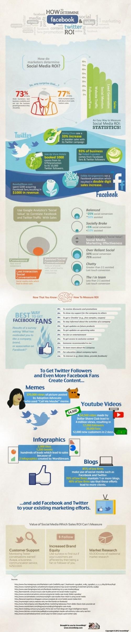 Facebook ve Twitter'ın ROI'si Nasıl Belirlenir?