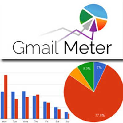 Gmail Meter: Gmail Kullanım Alışkanlıklarınız Büyüteç Altında
