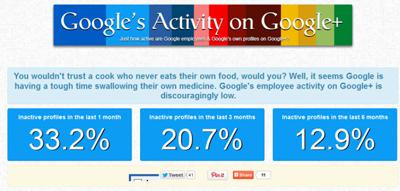 Google Çalışanları Bile Google+ Kullanmıyor