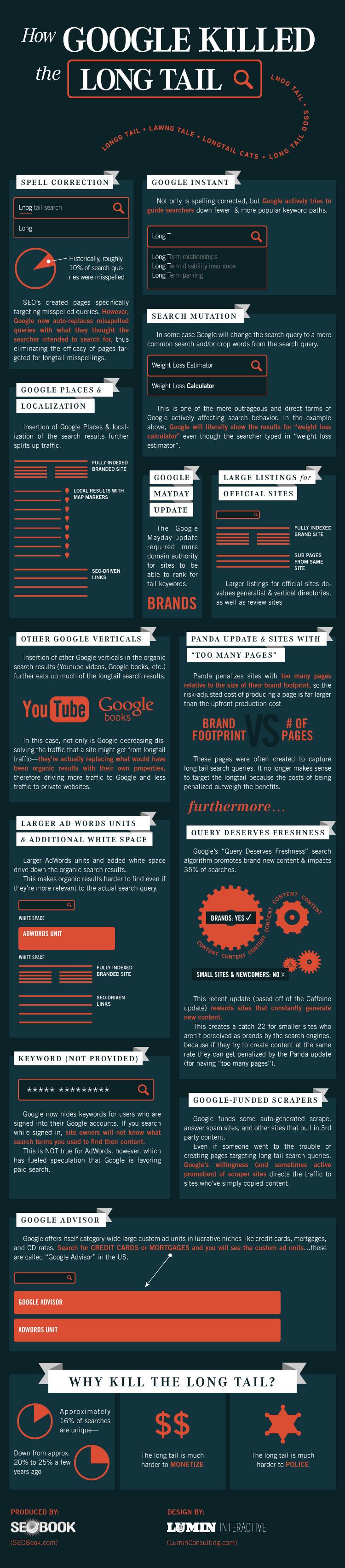 Google Uzun Kuyruğu Nasıl Öldürdü ?