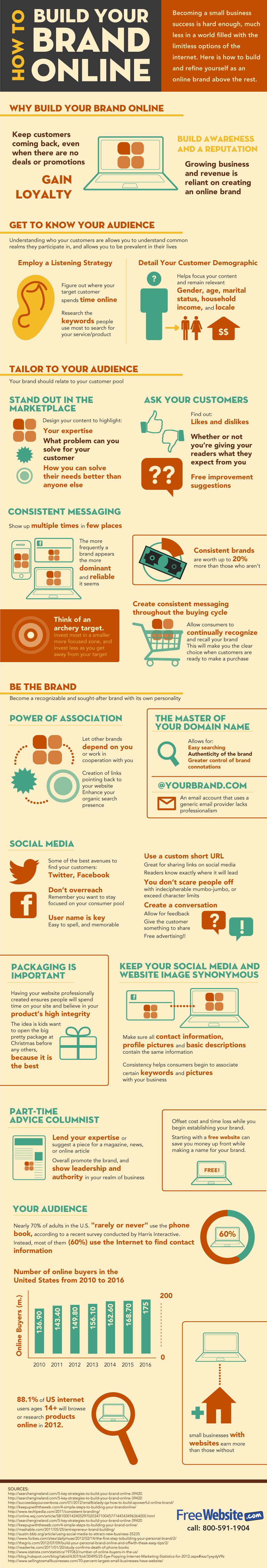 Online Marka Nasıl Oluşturulur?