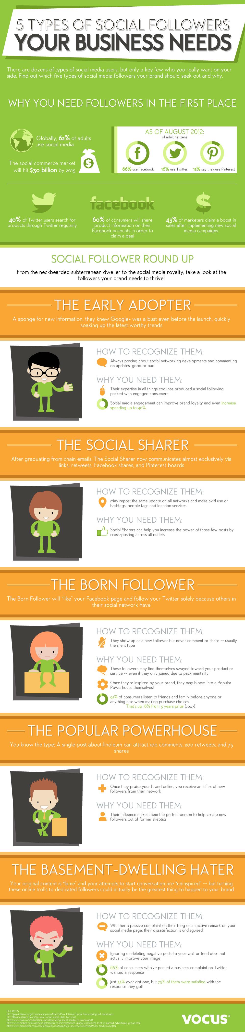 Şirketinizin İhtiyacı Olan 5 Sosyal Takipçi Türü