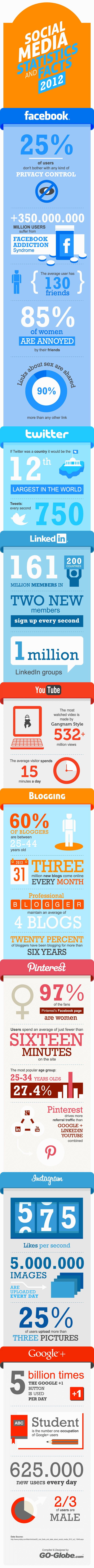 Sosyal Medya İstatistikleri ve Gerçekleri 2012