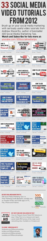 Sosyal Medya Üzerine Öğretici Videolar