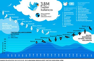 Türk Kullanıcıların Twitter'la İmtihanı