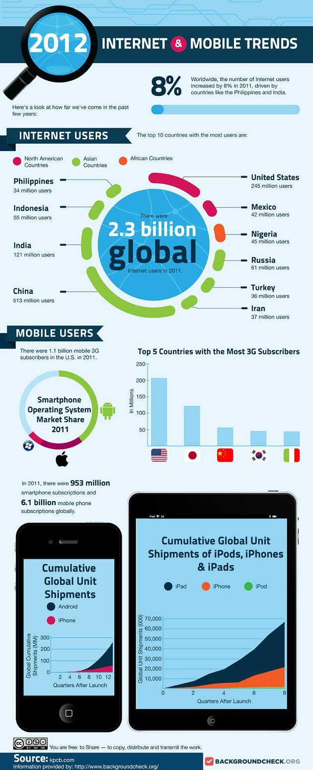 2012 Yılında Mobil Ve İnternet