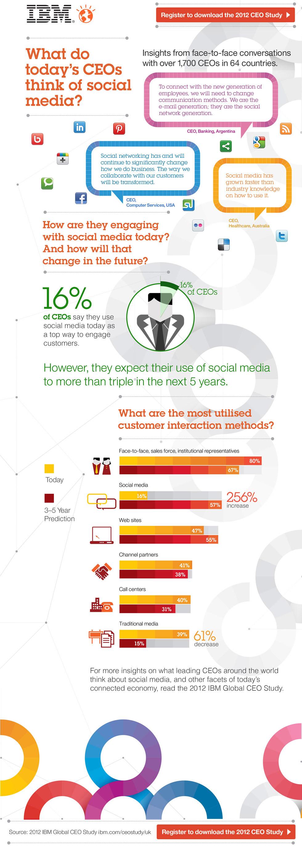 Günümüzün CEO'ları Sosyal Medya Hakkında Ne Düşünüyor?
