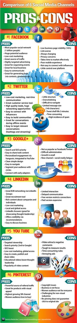 Sosyal Medya Kanallarının Artıları Ve Eksileri