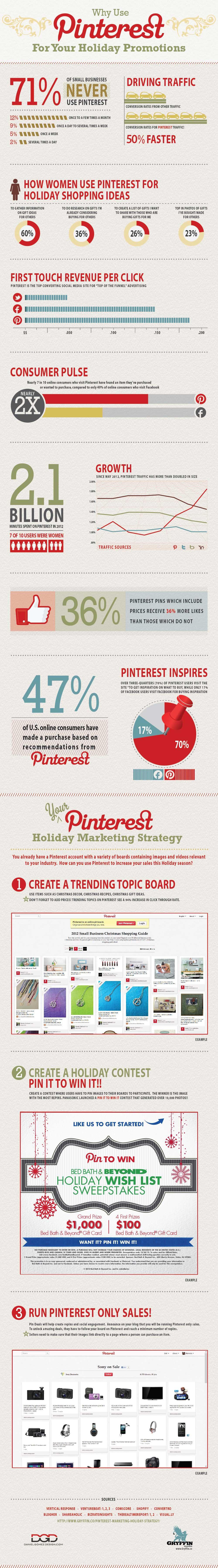 Tatil Promosyonları İçin Pinterest Nasıl Kullanılır ?