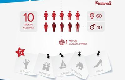 2012′nin Sosyal Medya Raporu