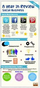 Sosyal Medyanın 2012 Yılındaki Revizyonu