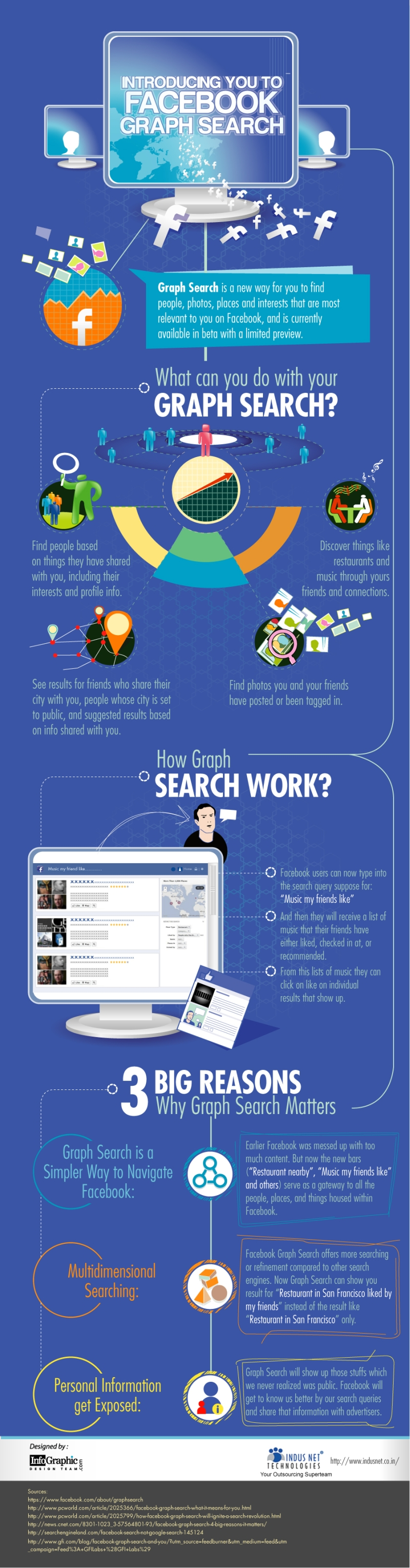 Facebook Graph Search ile Tanışın
