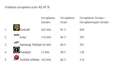 Social Bakers, Ocak 2013 Facebook Türkiye Raporunu Paylaştı