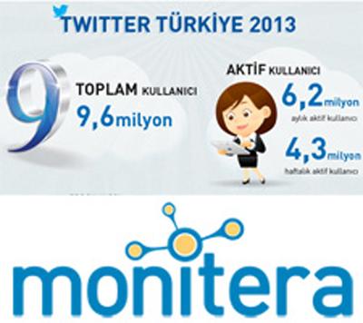 Türkiye'deki Twitter Kullanıcılarının Sayısı 9.6 Milyona Ulaştı [infografik]