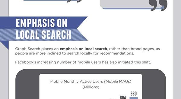 Facebook Graph Search Para Kazandırabilir mi?