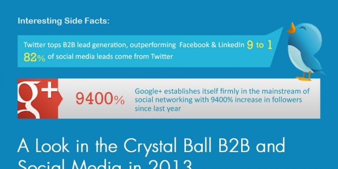Neden B2B Markalar 2013 Yılında Sosyal Medyaya Yatırım Yapmalılar?