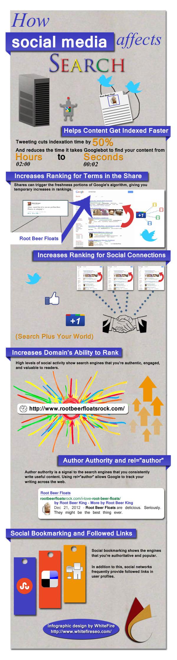 Sosyal Medya Arama Sonuçlarını Nasıl Etkiliyor?