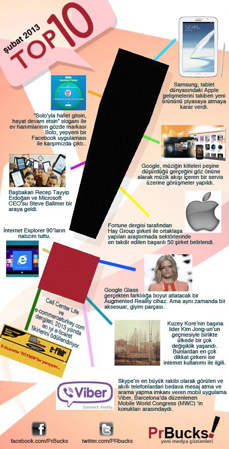 Sosyal Medyada Şubat 2013 [İnfografik]