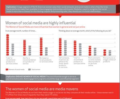 Sosyal Medyanın Kadınları