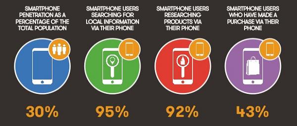 türkiye-sosyal-medya-mobil-istatistikleri